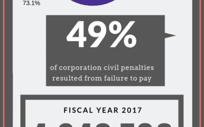Civil Penalties 2017